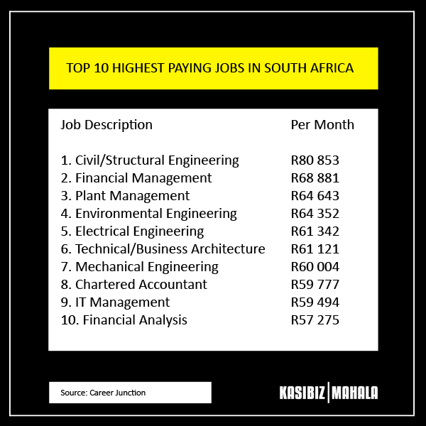 Top 10 Highest Paying Jobs In South Africa Kasibiz