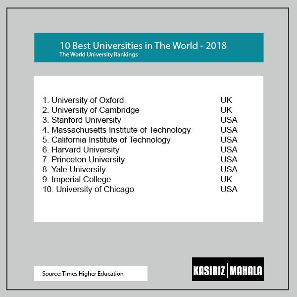 BEST SOUTH AFRICAN UNIVERSITIES 2018-2019 – Kasibiz